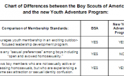 Comparing The Boy Scouts To The New Weird Wingnut Scouting Organization